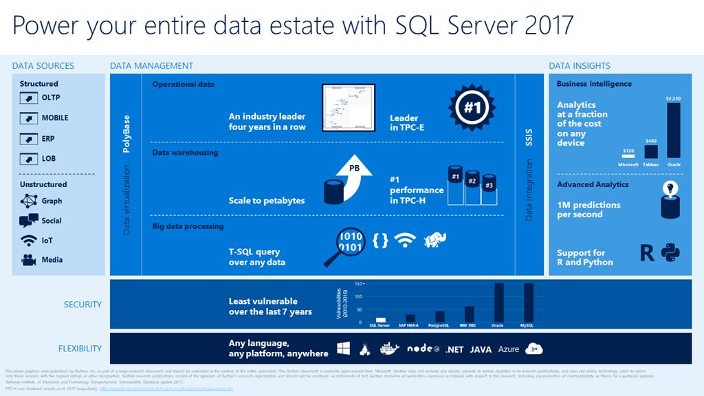 Анонс SQL Server 2017 (vNext)