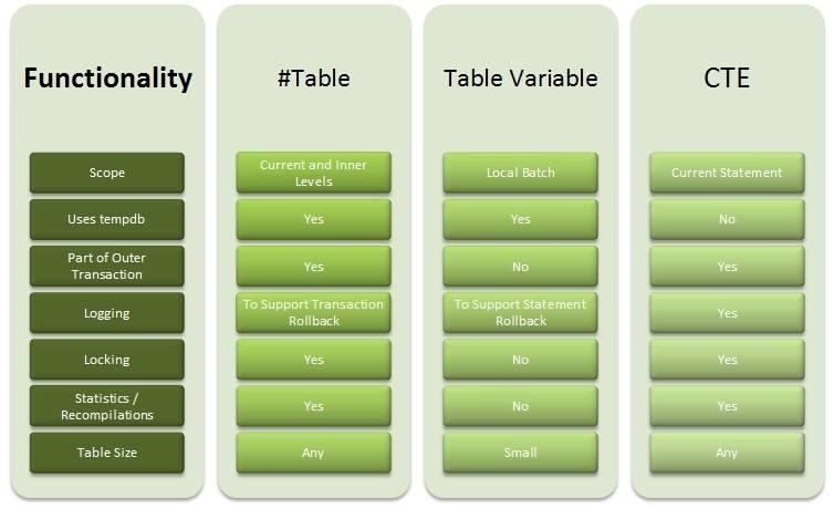 Сравнение временных таблиц, табличных переменных и обобщенных табличных выражений (CTE)