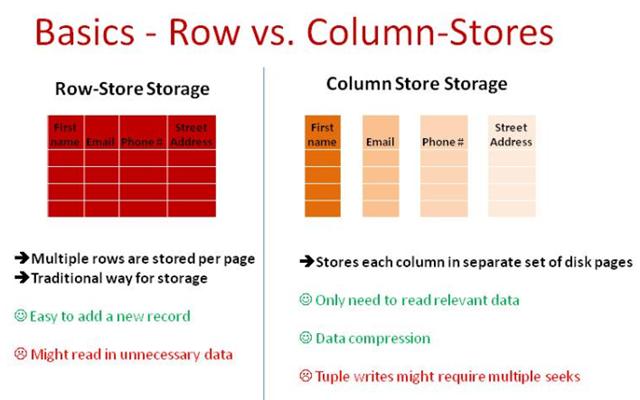 Колоночные Индексы. Внутренняя структура, Оптимальные сценарии использования и обновления данных