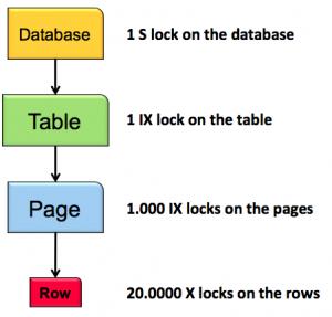 Работа с блокировками в SQL Server (вебинар, 27.07.2018)